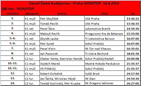 budejovice_praha